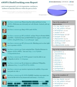 #SOPA Hashtag analytics
